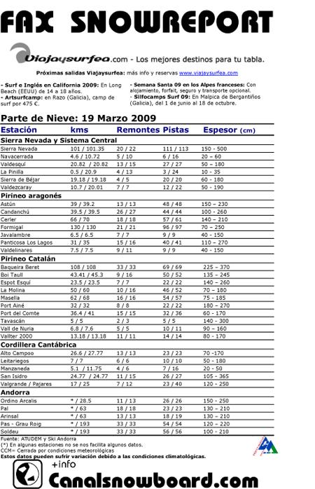 fax snowreport, metereología